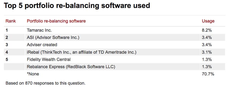 Top 5 Rebalancing Software