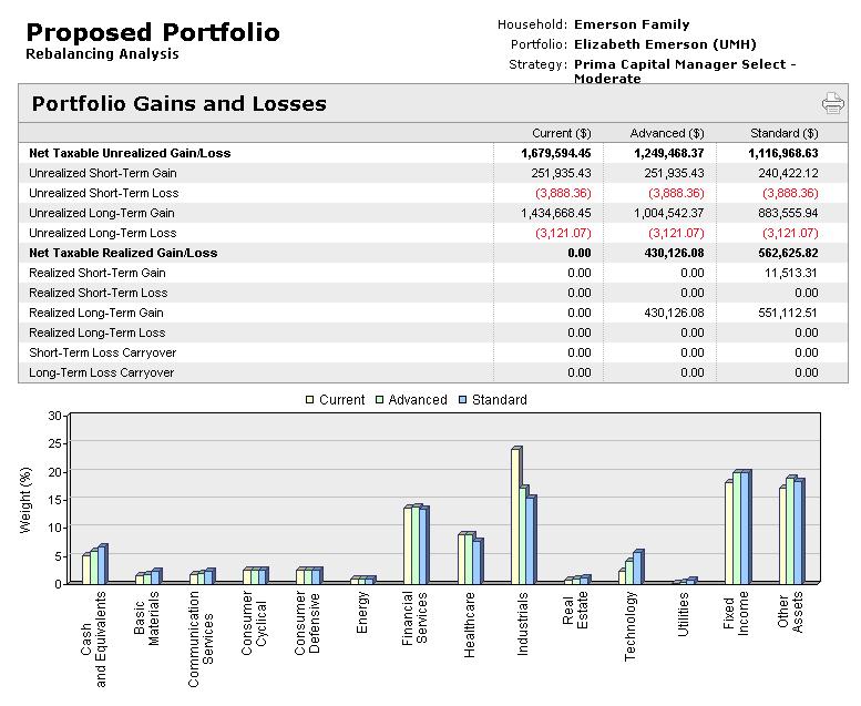 MyVest Proposed Portfolio 3