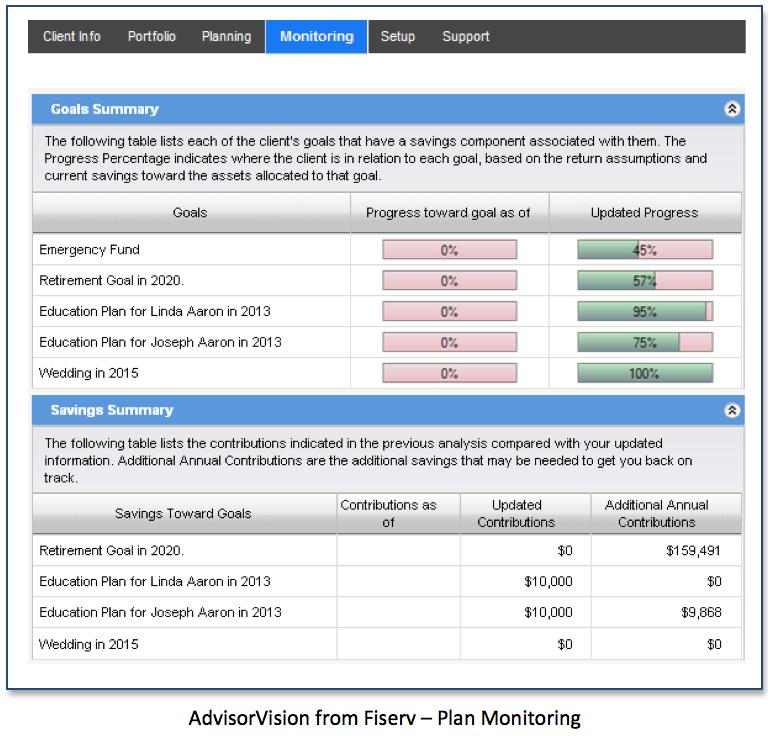 AdvisorVision Plan Monitoring